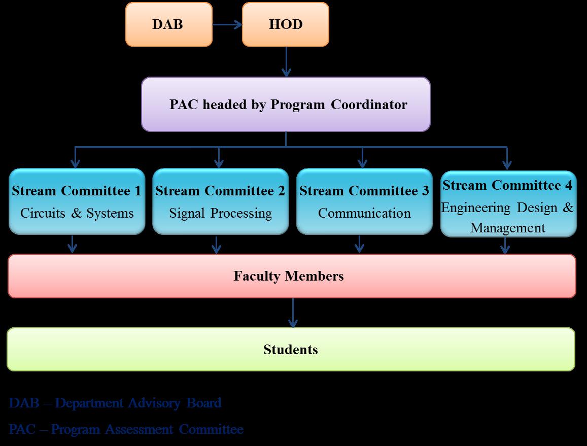Electronics and Communication Engineering – Sree Chitra
